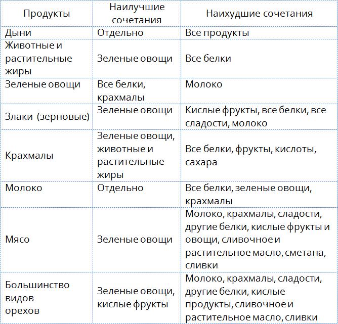 Tablitsa-sochetayemosti-produktov1