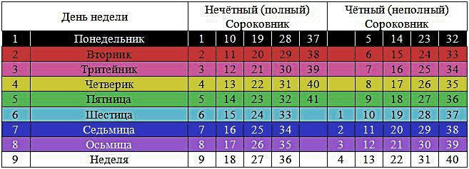 Календарь славянский