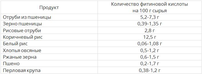Таблица злаки и крупы
