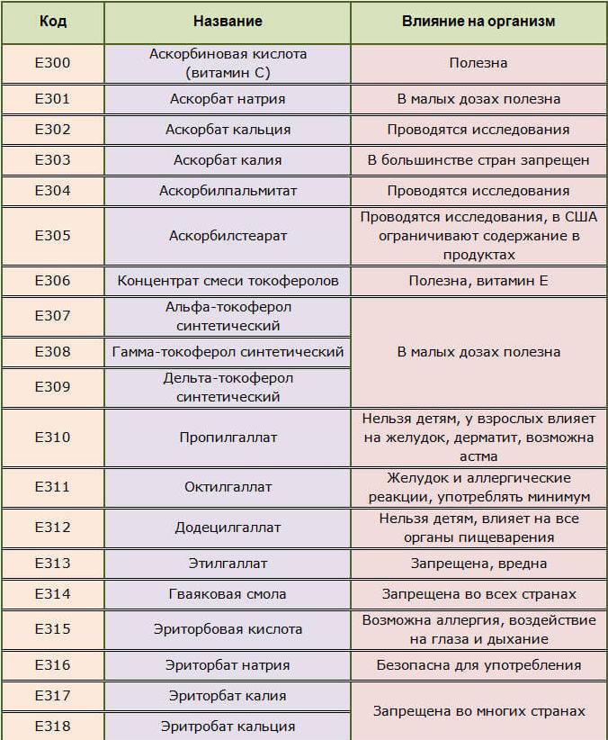 Е300-318 антиоксиданты в продуктах