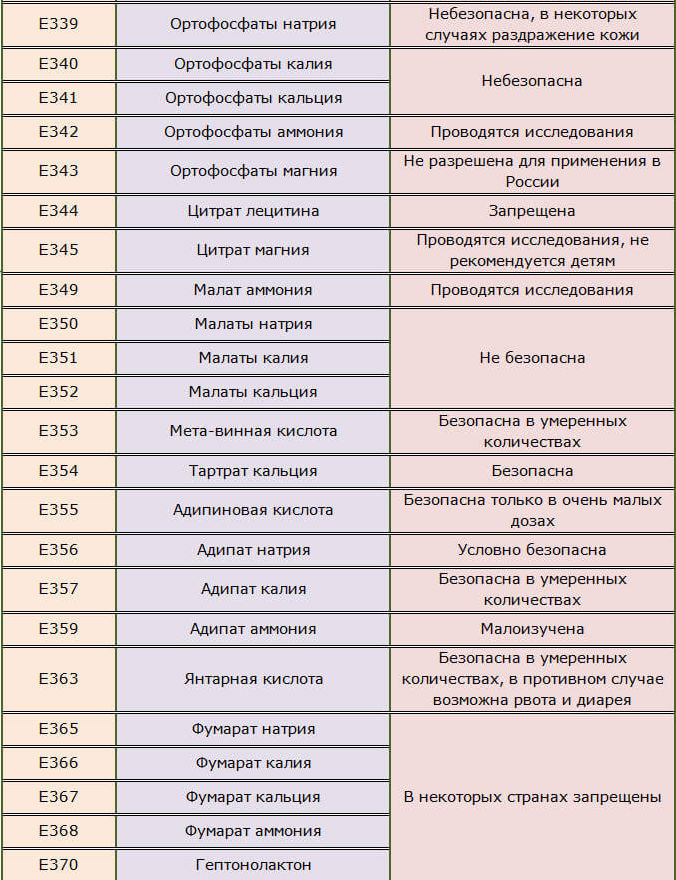Антиоксиданты Е339-349, Е380-391, 349-359, 365-368