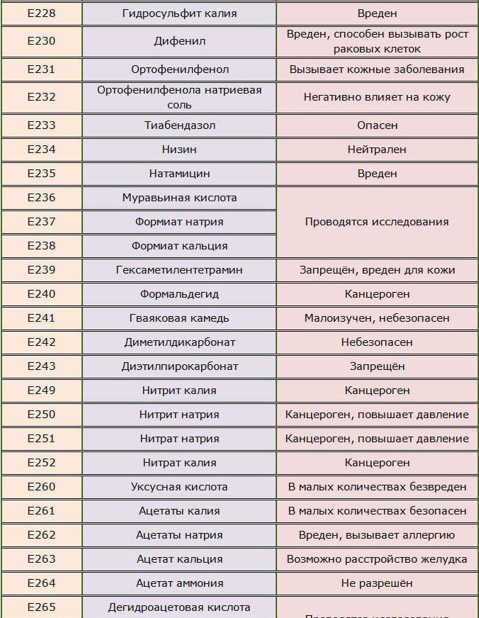 Пищевые консерванты Е228-243, 249-252, 260-265