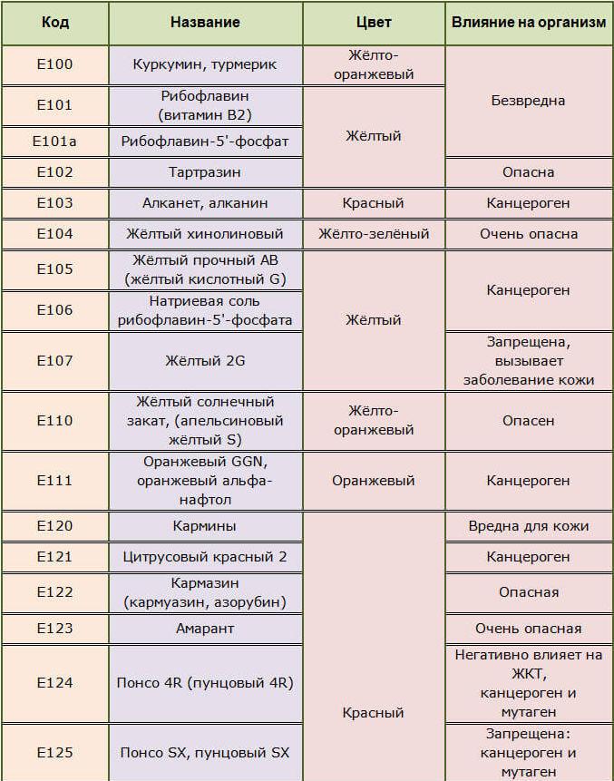 Пищевые красители Е100-107, 110-111, 120-125