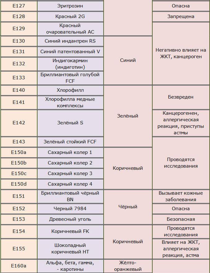 Пищевые красители Е127-133, 140-143, 150-155
