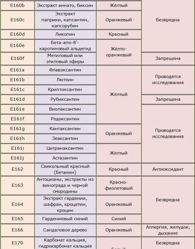 Красители пищевые Е160-166, 170