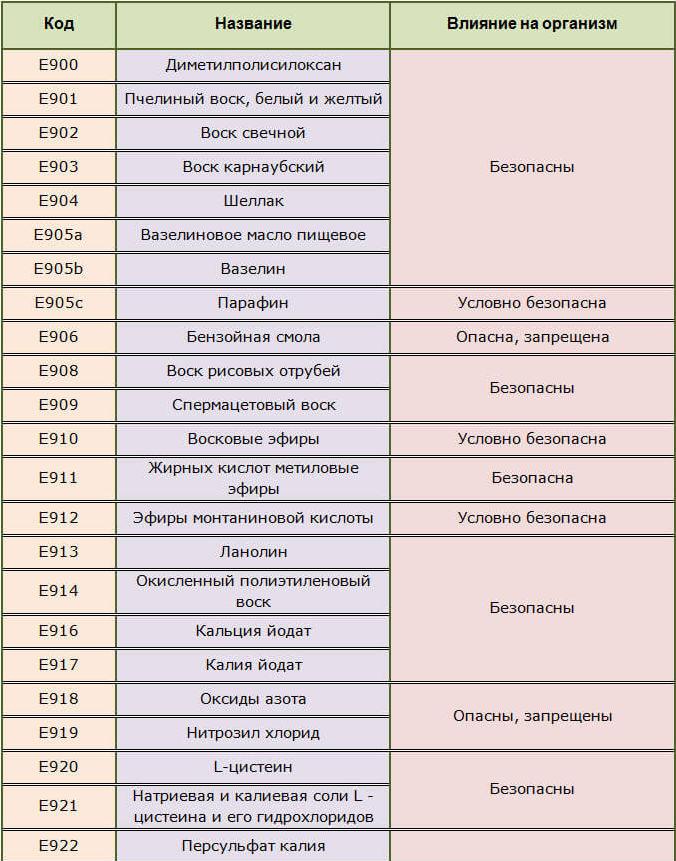 Разрыхлители пищевые Е900-906, Е908-922
