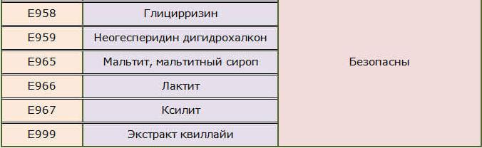 Зазрыхлители таблица 3
