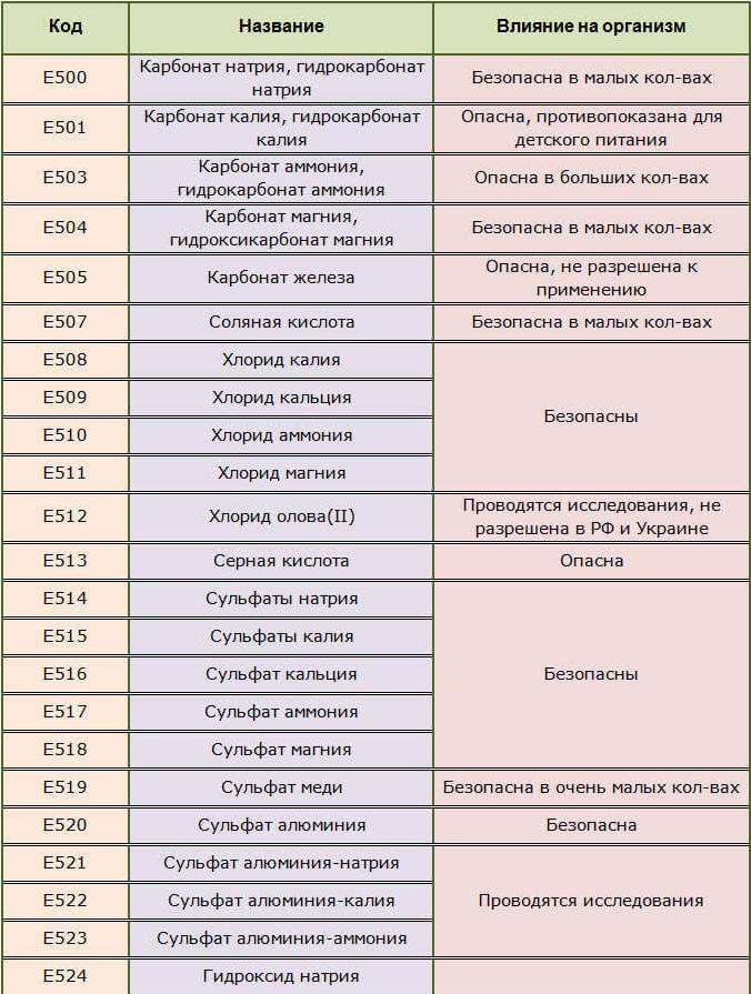 Пищевые разрыхлители Е500-505, 507-524