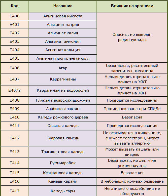 Пищевые стабилизаторы и эмульгаторы Е400-417