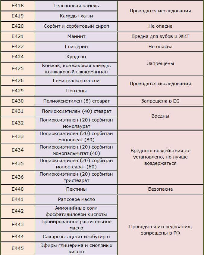 Эмульгаторы, стабилизаторы Е418-426, 429-436, 440-445