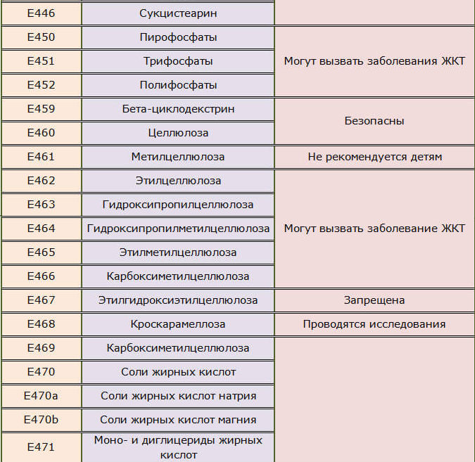 Стабилизаторы, емульгаторы Е446,450-452, 459-471