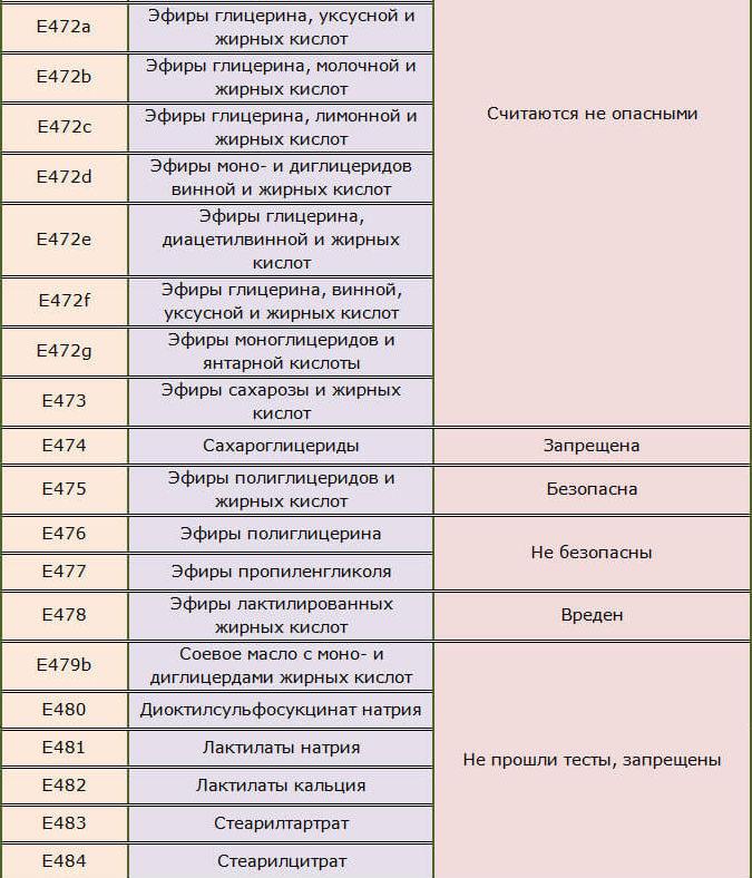 Стабилизаторы пищевые Е472-784
