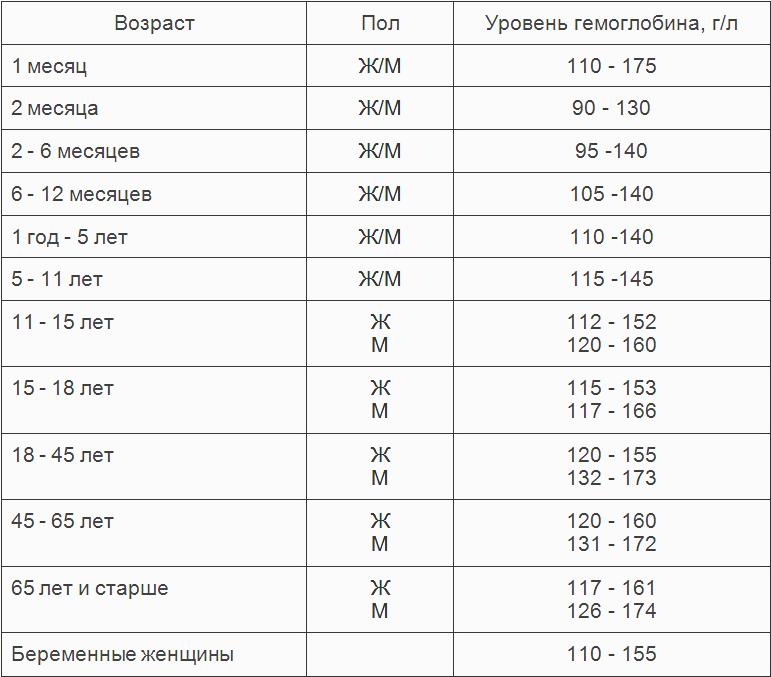 Таблица нормального содержания гемоглобина